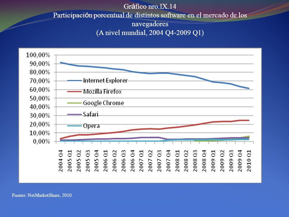 Gr á fico nro.IX.14 Participaci ó n porcentual de distintos software en el mercado de los navegadores (A nivel mundial, 2004 Q4-2009 Q1) Fuente: NetMa