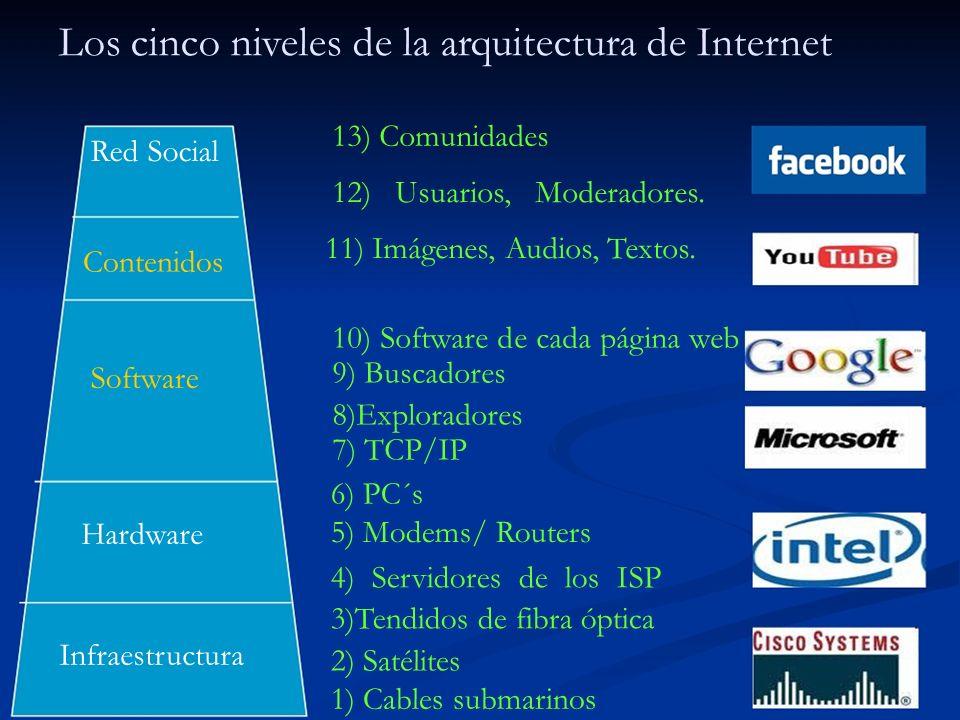 Los cinco niveles de la arquitectura de Internet 13) Comunidades Red Social 12) Usuarios, Moderadores. 11) Imágenes, Audios, Textos. Contenidos 10) So