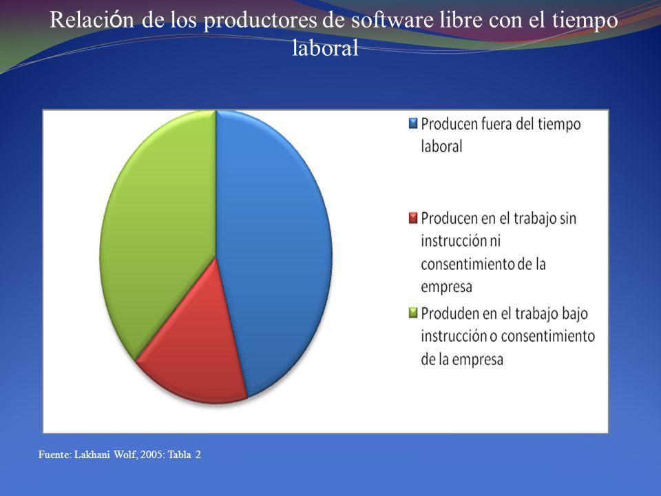 Relaci ó n de los productores de software libre con el tiempo laboral Fuente: Lakhani Wolf, 2005: Tabla 2