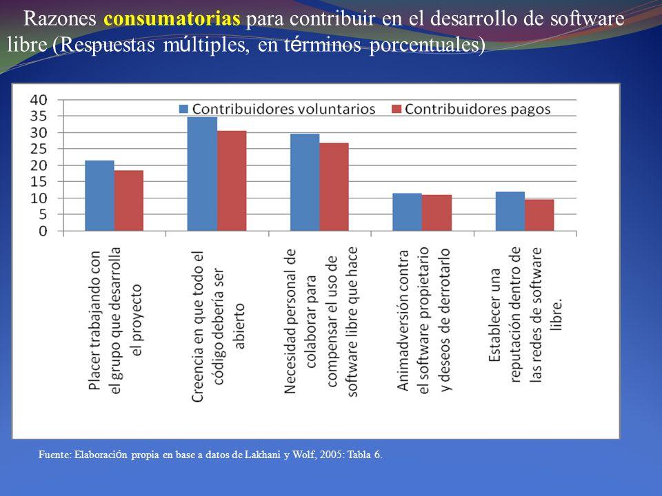 Razones consumatorias para contribuir en el desarrollo de software libre (Respuestas m ú ltiples, en t é rminos porcentuales) Fuente: Elaboraci ó n pr