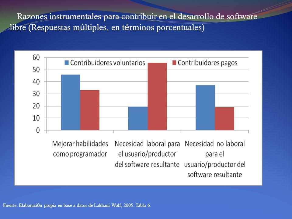 Razones instrumentales para contribuir en el desarrollo de software libre (Respuestas m ú ltiples, en t é rminos porcentuales) Fuente: Elaboraci ó n p