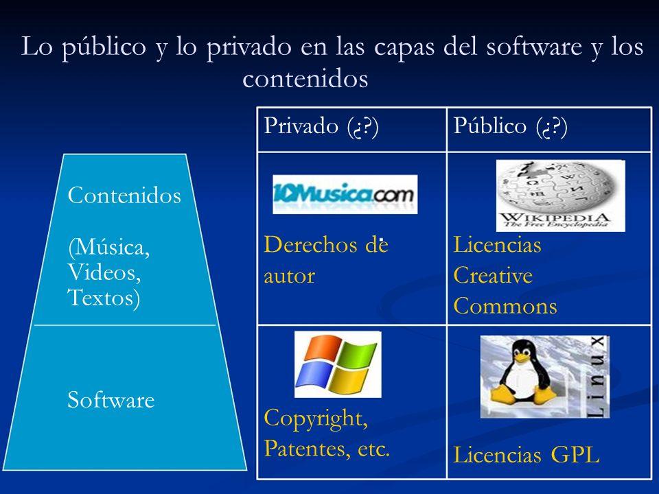Lo público y lo privado en las capas del software y los contenidos Privado (¿?)Público (¿?) Contenidos (Música, Videos, Textos) Derechos deLicencias a