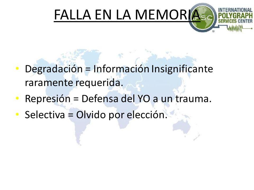 FALLA EN LA MEMORIA Degradación = Información Insignificante raramente requerida. Represión = Defensa del YO a un trauma. Selectiva = Olvido por elecc