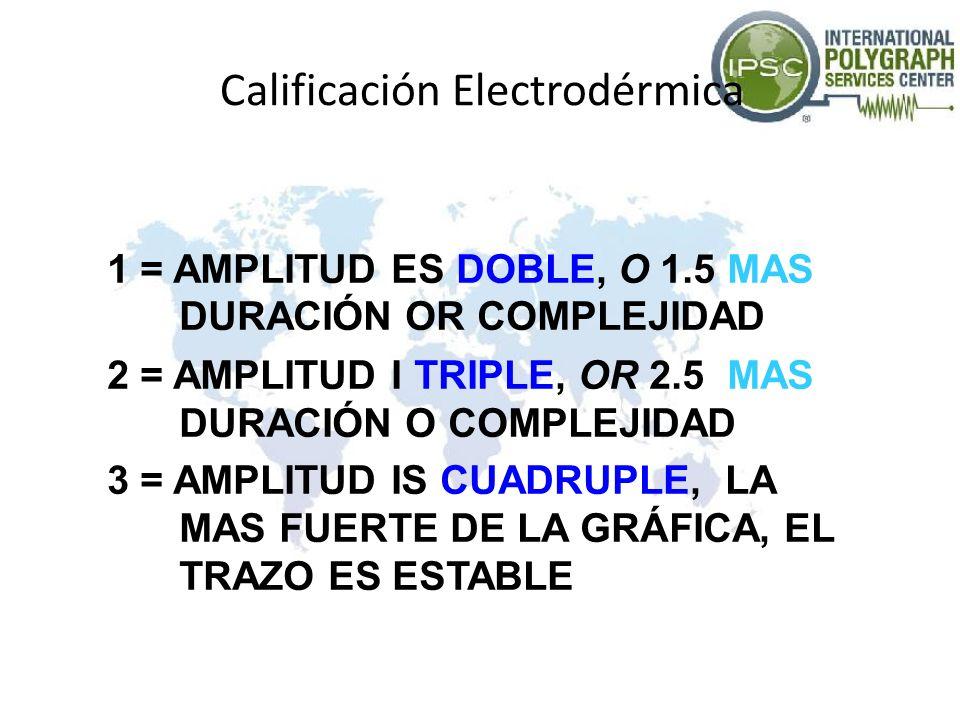 Calificación Electrodérmica 1 = AMPLITUD ES DOBLE, O 1.5 MAS DURACIÓN OR COMPLEJIDAD 2 = AMPLITUD I TRIPLE, OR 2.5 MAS DURACIÓN O COMPLEJIDAD 3 = AMPL