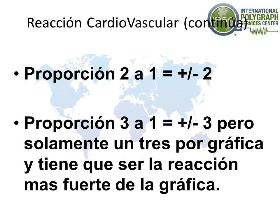 Reacción CardioVascular (continúa) Proporción 2 a 1 = +/- 2 Proporción 3 a 1 = +/- 3 pero solamente un tres por gráfica y tiene que ser la reacción ma