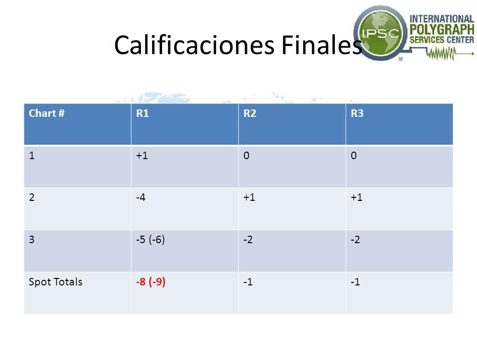 Calificaciones Finales Chart #R1R2R3 1+100 2-4+1 3-5 (-6)-2 Spot Totals-8 (-9)