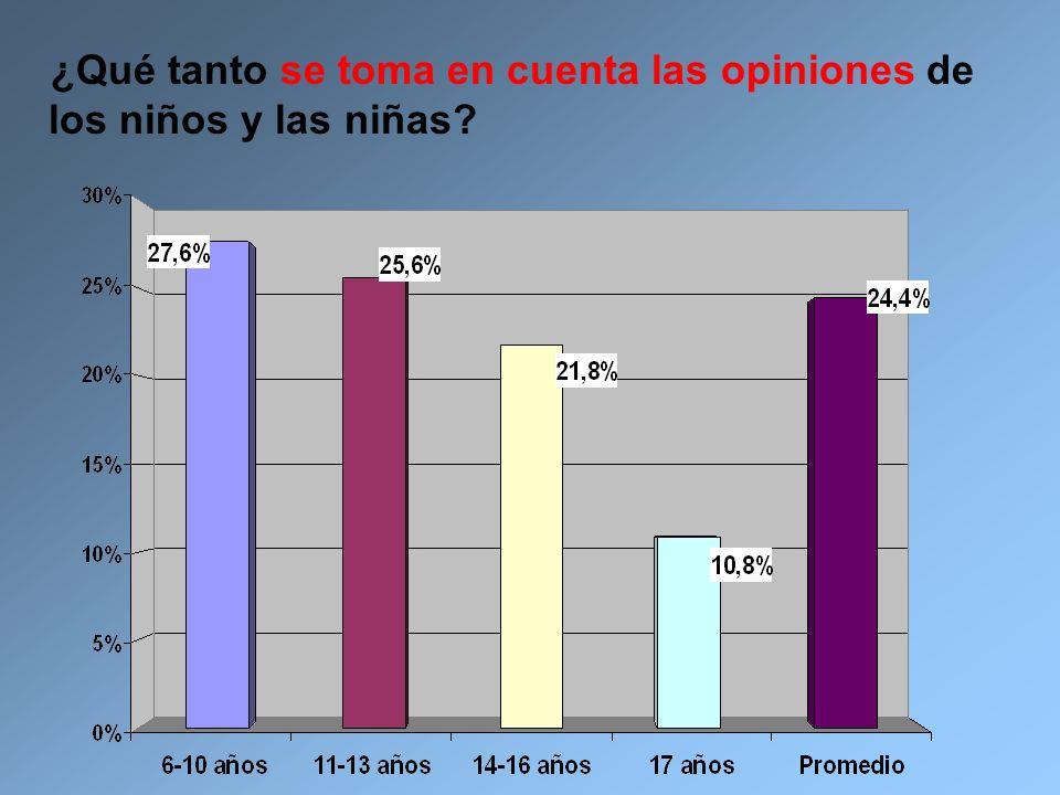 ¿Qué tanto se toma en cuenta las opiniones de los niños y las niñas?