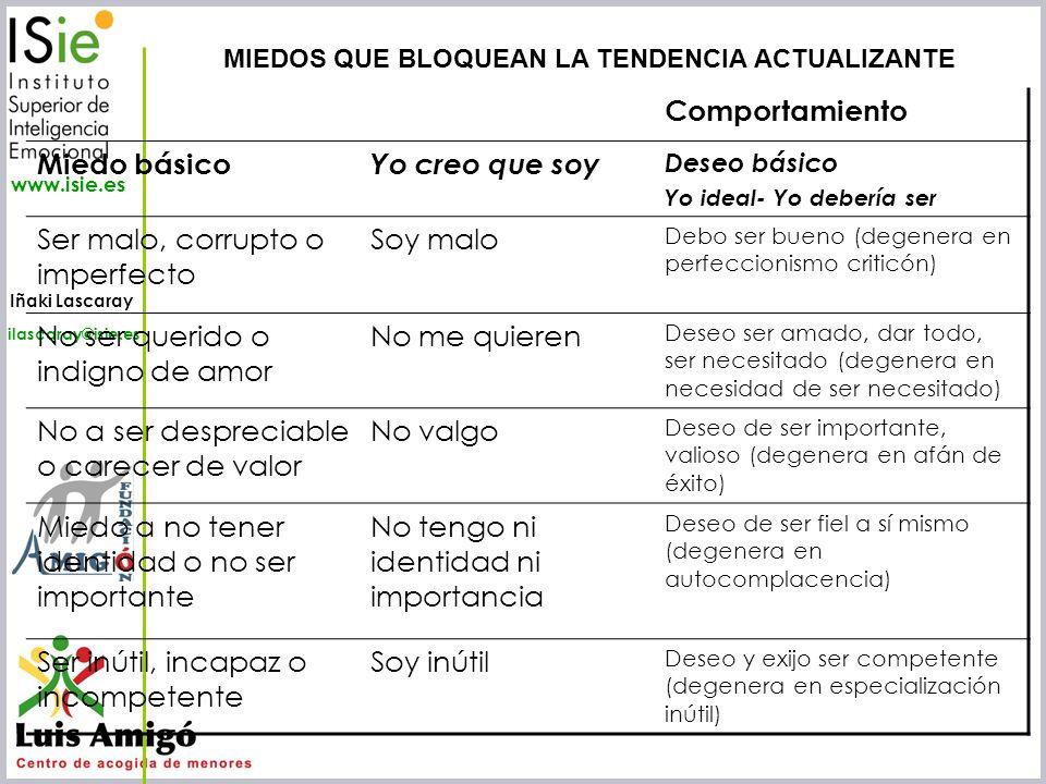 Iñaki Lascaray ilascaray@isie.es www.isie.es Comportamiento Miedo básico Yo creo que soy Deseo básico Yo ideal- Yo debería ser Ser malo, corrupto o im