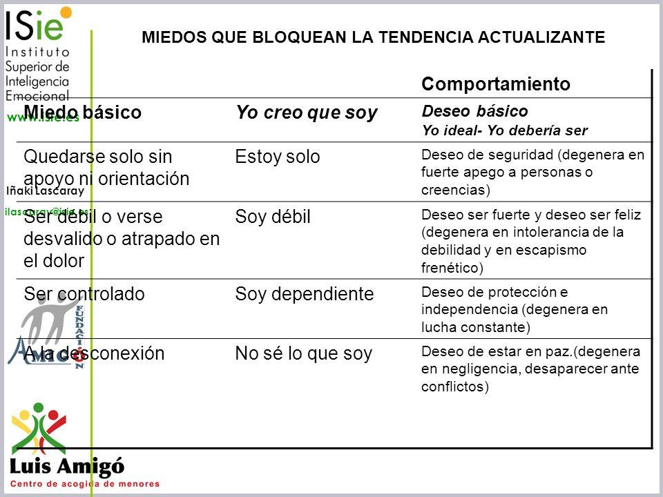 Iñaki Lascaray ilascaray@isie.es www.isie.es Comportamiento Miedo básicoYo creo que soy Deseo básico Yo ideal- Yo debería ser Quedarse solo sin apoyo