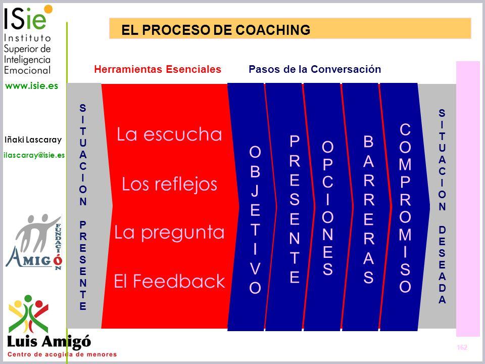 Iñaki Lascaray ilascaray@isie.es www.isie.es EL PROCESO DE COACHING 162 La pregunta El Feedback Los reflejos La escucha Herramientas Esenciales SITUAC