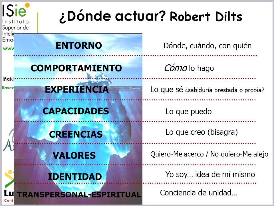 Iñaki Lascaray ilascaray@isie.es www.isie.es ENTORNO COMPORTAMIENTO EXPERIENCIA CAPACIDADES CREENCIAS VALORES IDENTIDAD TRANSPERSONAL-ESPIRITUAL Dónde