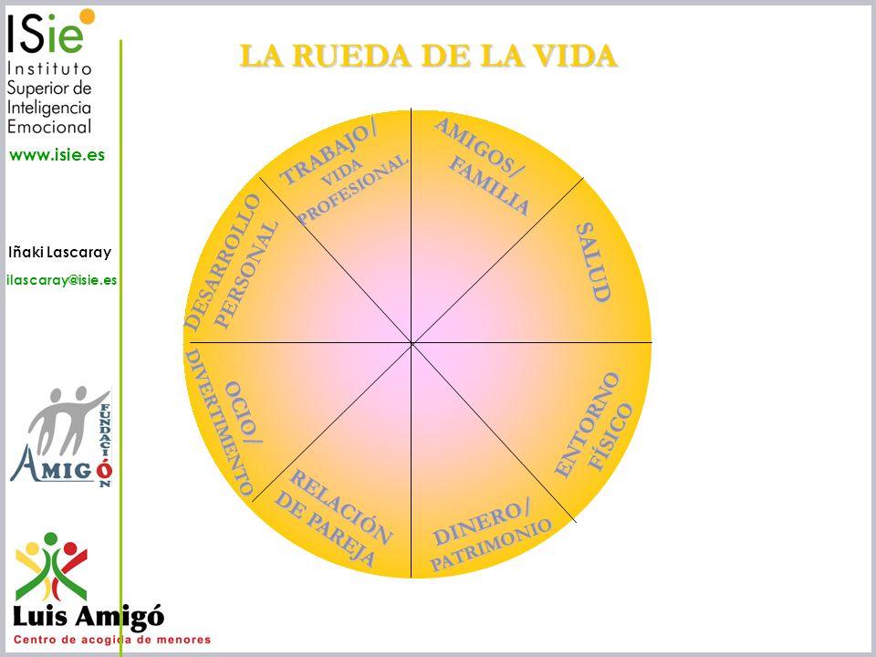 Iñaki Lascaray ilascaray@isie.es www.isie.es AMIGOS/ FAMILIA FAMILIA RELACIÓN DE PAREJA TRABAJO/VIDAPROFESIONAL DINERO/PATRIMONIO SALUD OCIO/DIVERTIME