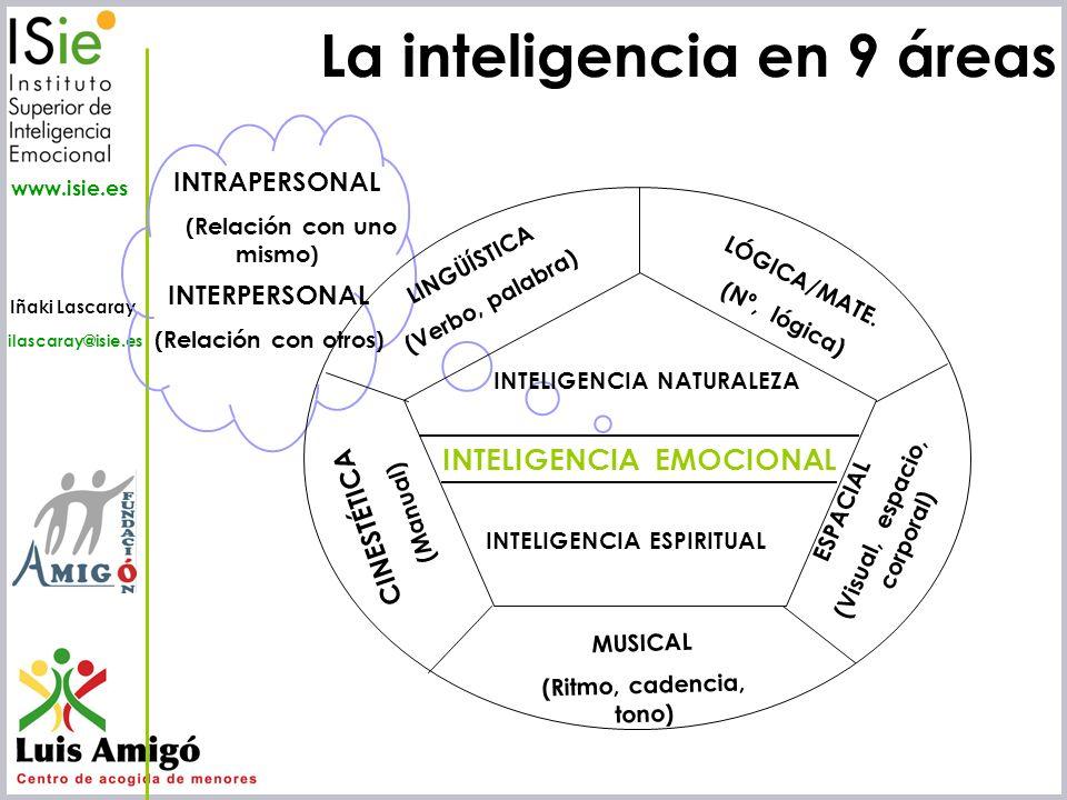 Iñaki Lascaray ilascaray@isie.es www.isie.es La inteligencia en 9 áreas INTRAPERSONAL (Relación con uno mismo) INTERPERSONAL (Relación con otros) ESPA