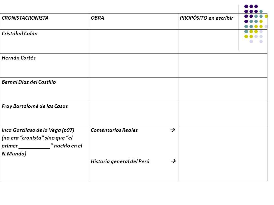 CRONISTACRONISTAOBRAPROPÓSITO en escribir Cristóbal Colón Hernán Cortés Bernal Díaz del Castillo Fray Bartolomé de las Casas Inca Garcilaso de la Vega
