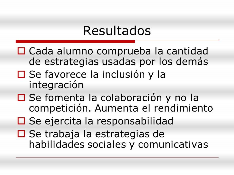 Resultados Cada alumno comprueba la cantidad de estrategias usadas por los demás Se favorece la inclusión y la integración Se fomenta la colaboración