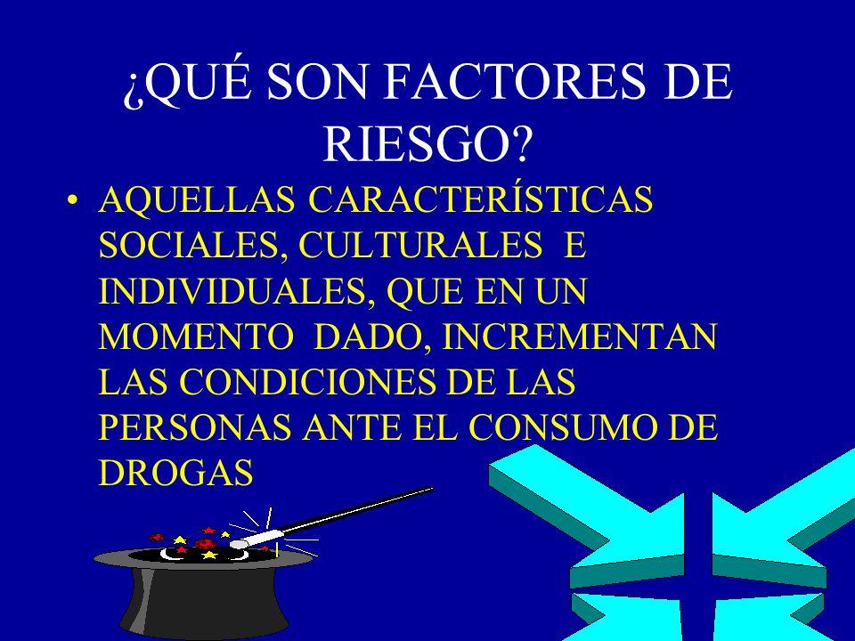 FACTORES DE RIESGO 1º SUSTANCIAS hay oferta, hay una subcultura 2º CONTEXTO: ENTORNO MACROSOCIAL ENTORNO MICROSOCIAL(FAMILIA, ESCUELA GRUPO DE IGUALES 3º INDIVIDUO