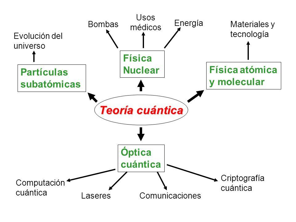 Teoría cuántica Partículas subatómicas Física Nuclear Física atómica y molecular Óptica cuántica Computación cuántica LaseresComunicaciones Criptograf