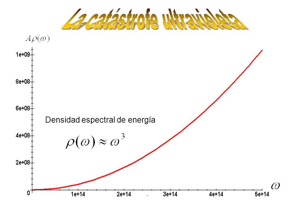 Densidad espectral de energía