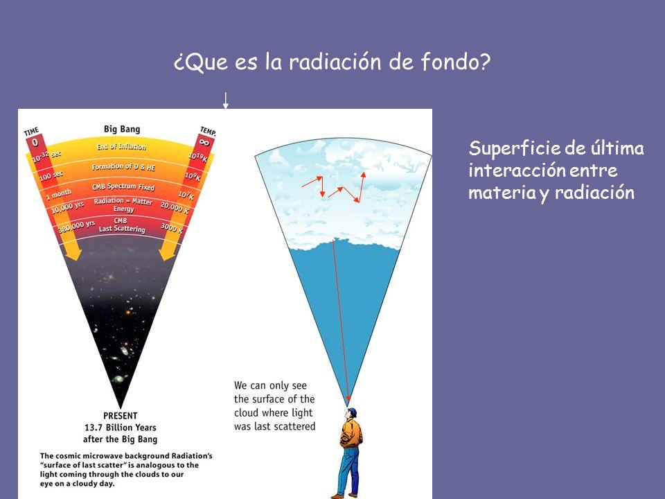¿Que es la radiación de fondo? Superficie de última interacción entre materia y radiación
