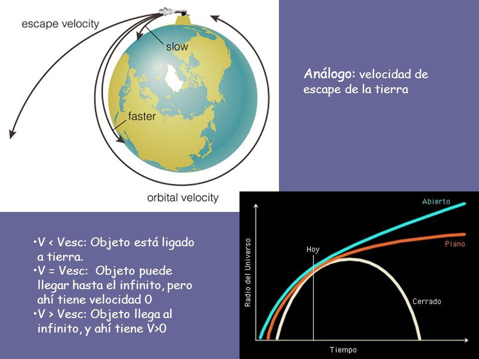 Análogo: velocidad de escape de la tierra V < Vesc: Objeto está ligado a tierra. V = Vesc: Objeto puede llegar hasta el infinito, pero ahí tiene veloc