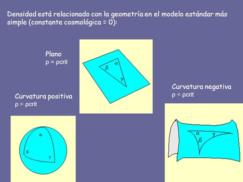 Densidad está relacionado con la geometría en el modelo estándar más simple (constante cosmológica = 0): Plano ρ = ρcrit Curvatura positiva ρ > ρcrit