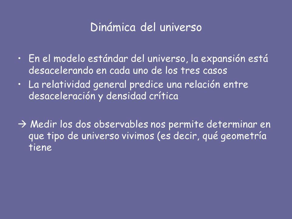 Dinámica del universo En el modelo estándar del universo, la expansión está desacelerando en cada uno de los tres casos La relatividad general predice