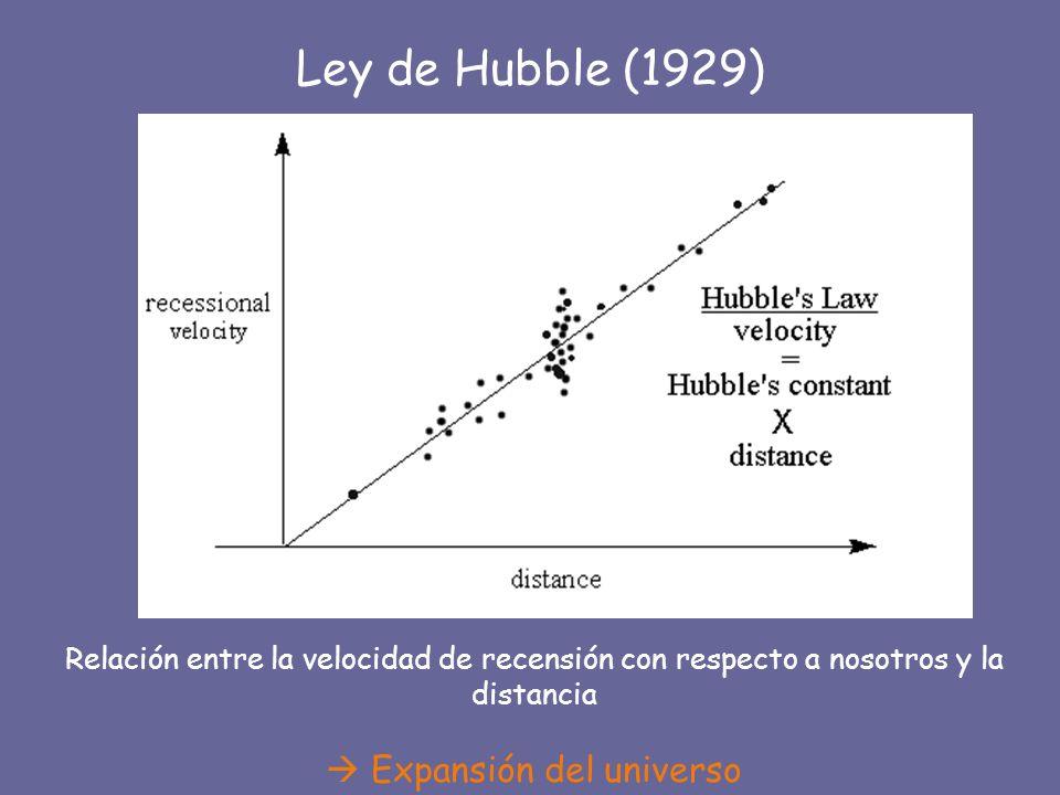 Ley de Hubble (1929) Relación entre la velocidad de recensión con respecto a nosotros y la distancia Expansión del universo