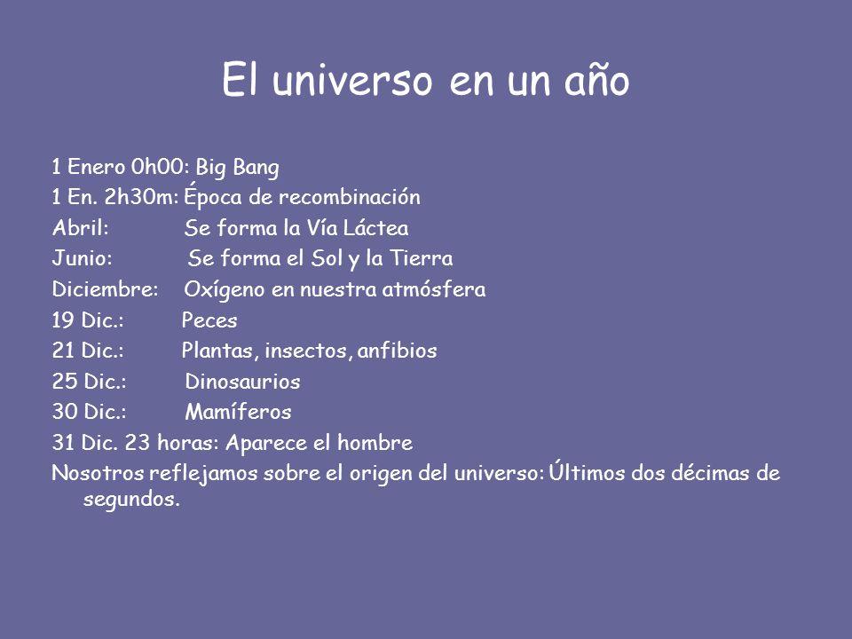 El universo en un año 1 Enero 0h00: Big Bang 1 En. 2h30m: Época de recombinación Abril: Se forma la Vía Láctea Junio: Se forma el Sol y la Tierra Dici