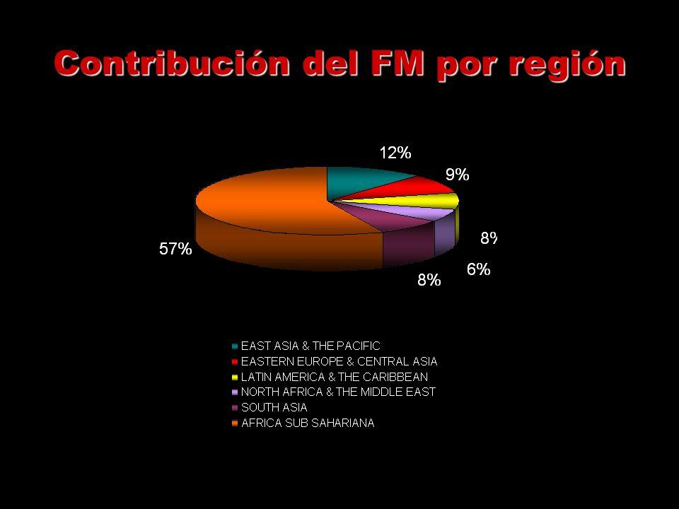 Contribución del FM por región