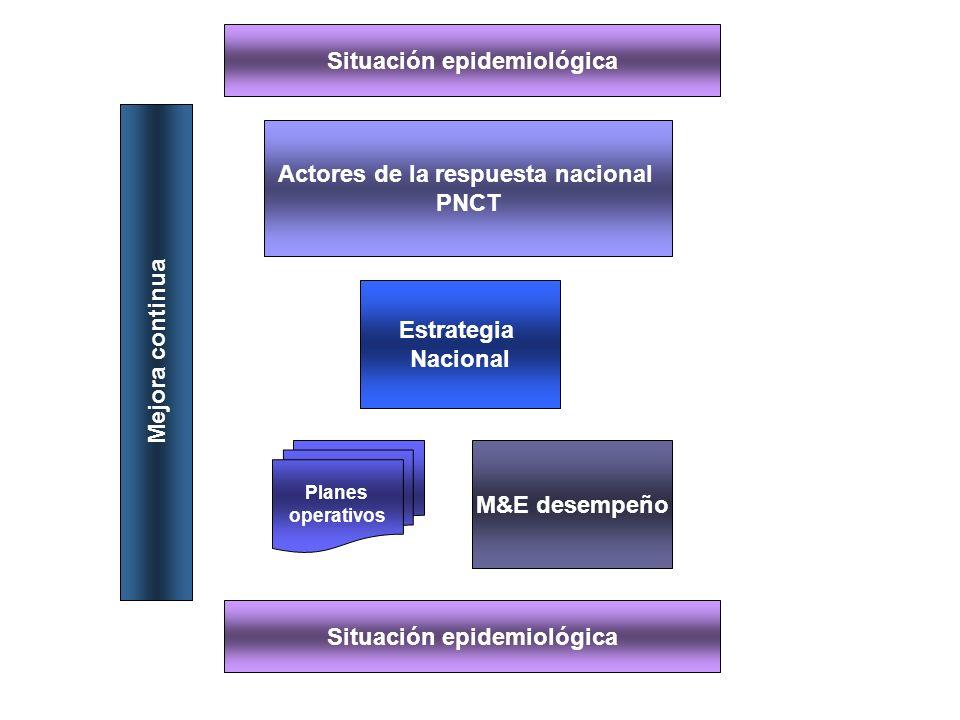 Situación epidemiológica Actores de la respuesta nacional PNCT Estrategia Nacional Planes operativos M&E desempeño Mejora continua Situación epidemiológica