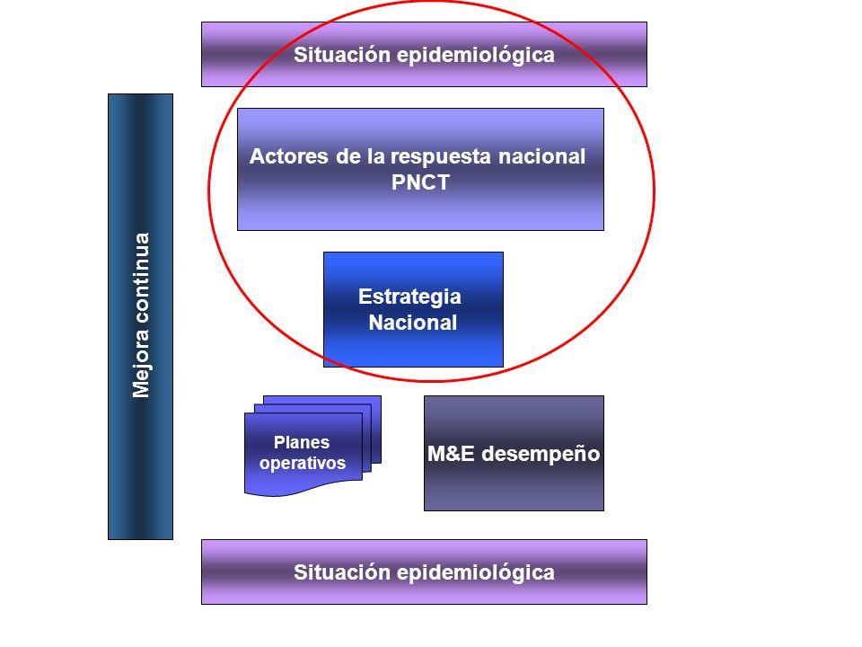 Situación epidemiológica Situación programática SI, VM, etc.