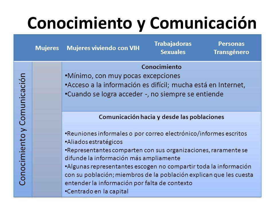Conocimiento y Comunicación