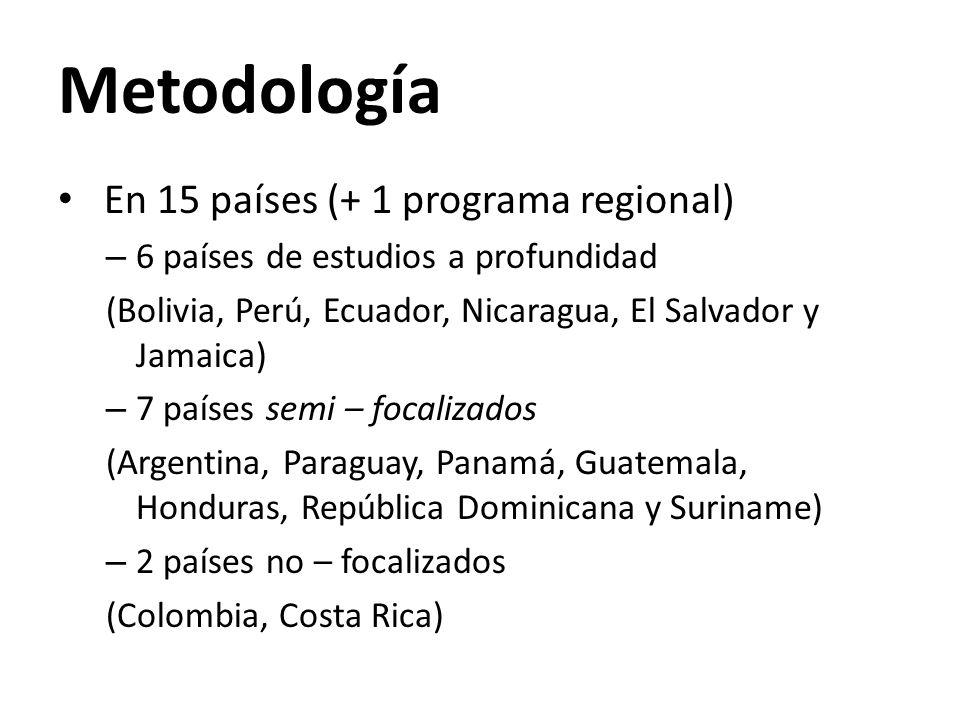 Metodología En 15 países (+ 1 programa regional) – 6 países de estudios a profundidad (Bolivia, Perú, Ecuador, Nicaragua, El Salvador y Jamaica) – 7 países semi – focalizados (Argentina, Paraguay, Panamá, Guatemala, Honduras, República Dominicana y Suriname) – 2 países no – focalizados (Colombia, Costa Rica)