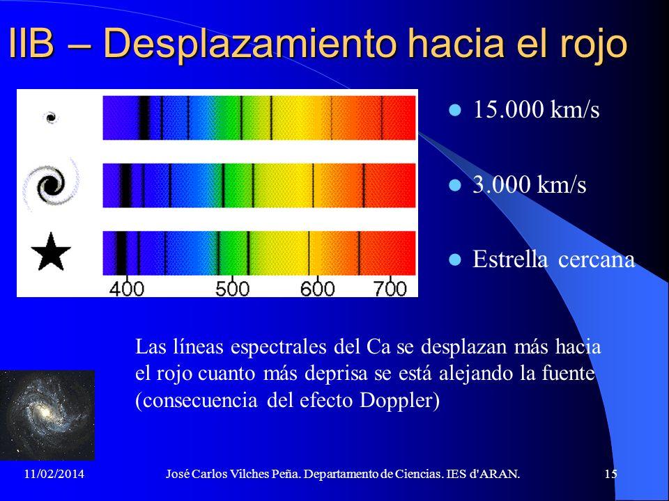 11/02/2014José Carlos Vilches Peña. Departamento de Ciencias. IES d'ARAN.14 IIB – El Universo se expande V.M. Slipher (1875- 1969) estudia el desplaza