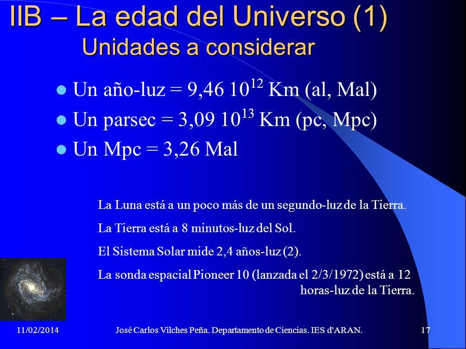 11/02/2014José Carlos Vilches Peña. Departamento de Ciencias. IES d'ARAN.16 IIB – La Ley de Hubble Si se representa la velocidad de separación de las