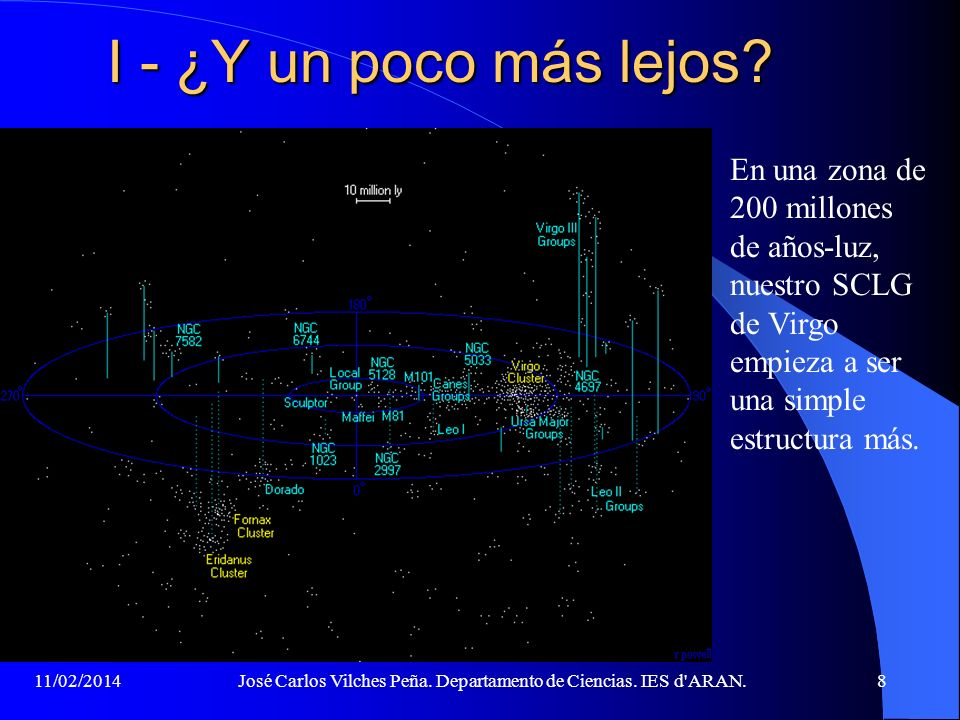 11/02/2014José Carlos Vilches Peña. Departamento de Ciencias. IES d'ARAN.7 I - ¿Nos alejamos un poco? En una zona de 10 millones de años-luz, vemos nu