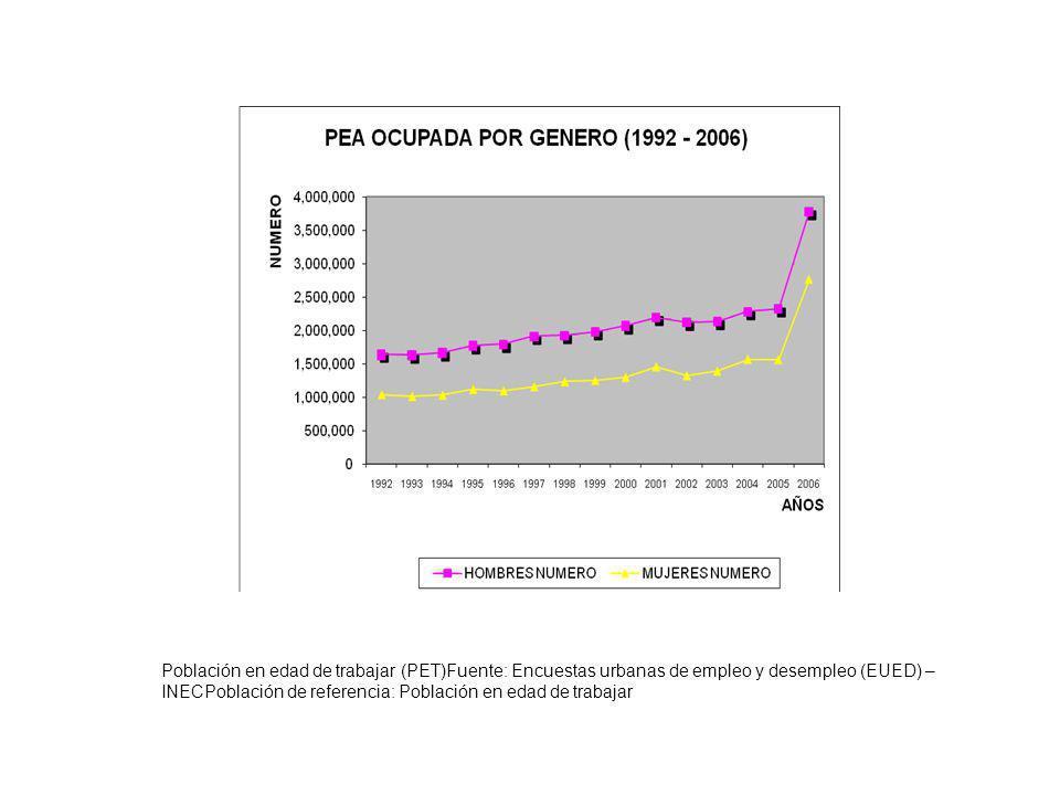 Población en edad de trabajar (PET)Fuente: Encuestas urbanas de empleo y desempleo (EUED) – INECPoblación de referencia: Población en edad de trabajar