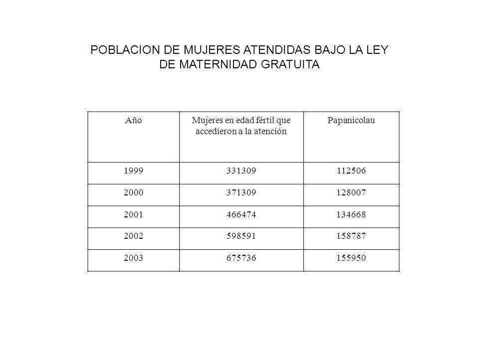 AñoMujeres en edad fértil que accedieron a la atención Papanicolau 1999331309112506 2000371309128007 2001466474134668 2002598591158787 2003675736155950 POBLACION DE MUJERES ATENDIDAS BAJO LA LEY DE MATERNIDAD GRATUITA