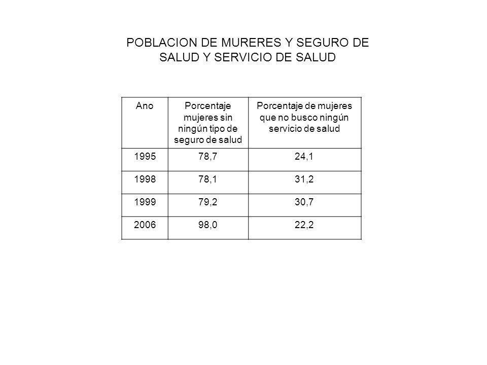 AnoPorcentaje mujeres sin ningún tipo de seguro de salud Porcentaje de mujeres que no busco ningún servicio de salud 199578,724,1 199878,131,2 199979,230,7 200698,022,2 POBLACION DE MURERES Y SEGURO DE SALUD Y SERVICIO DE SALUD