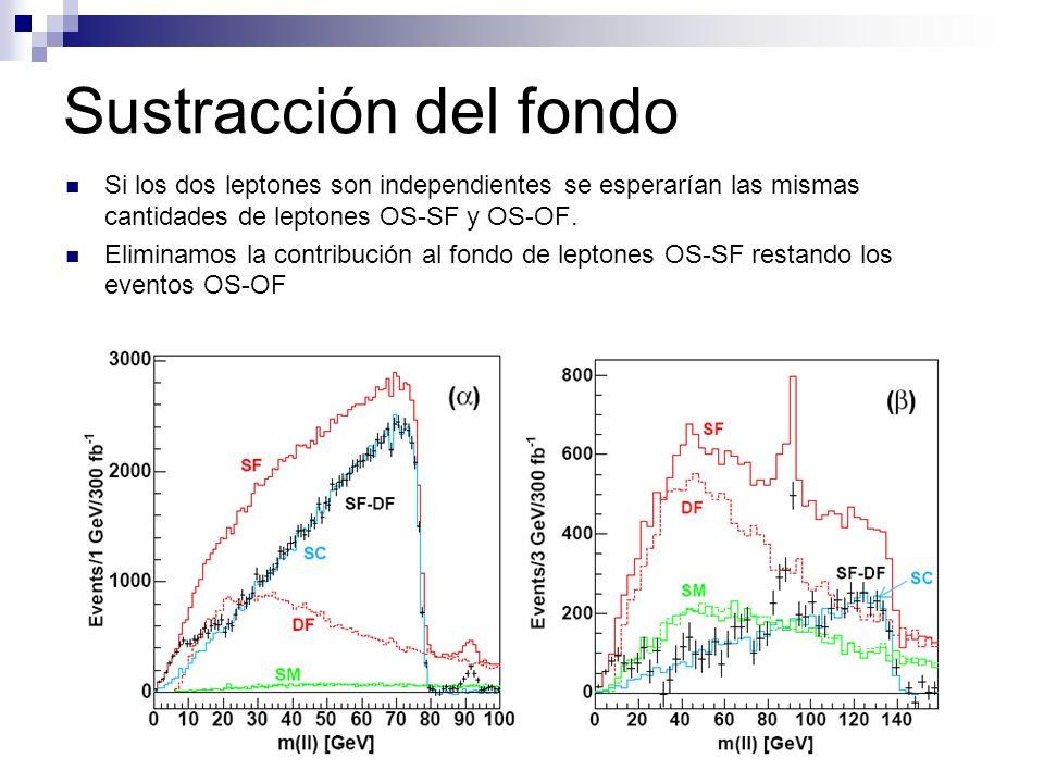 Sustracción del fondo Si los dos leptones son independientes se esperarían las mismas cantidades de leptones OS-SF y OS-OF.
