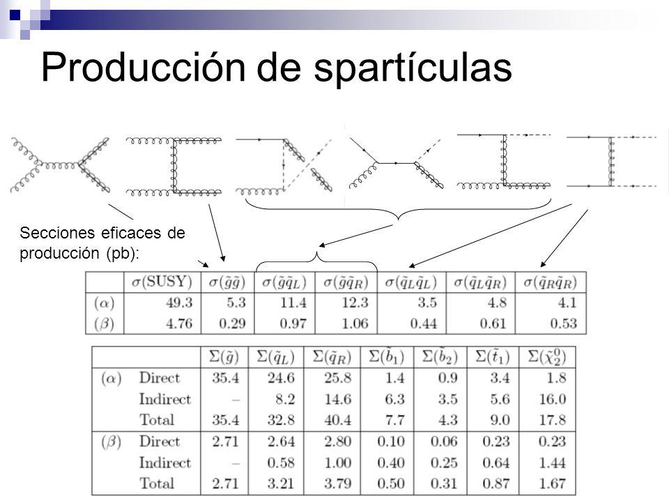 Producción de spartículas Secciones eficaces de producción (pb):