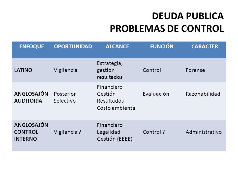 DEUDA PUBLICA PROBLEMAS DE CONTROL ENFOQUEOPORTUNIDADALCANCEFUNCIÓNCARACTER LATINOVigilancia Estrategia, gestión resultados ControlForense ANGLOSAJÓN AUDITORÍA Posterior Selectivo Financiero Gestión Resultados Costo ambiental EvaluaciónRazonabilidad ANGLOSAJÓN CONTROL INTERNO Vigilancia .