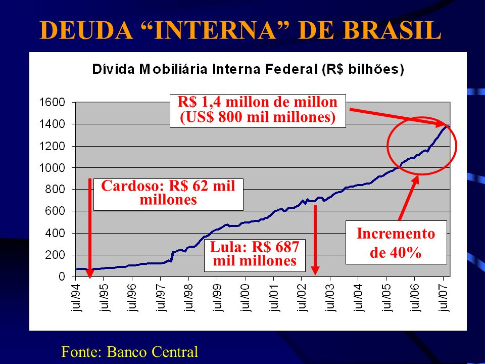 PRIVILEGIOS A LOS ESPECULADORES INTERNACIONALES Altas tasas de interes (deuda interna) Politica de priorizacion total a los pagos de deuda Isencion fiscal a los estranjeros (CPMF y Imposto a la Renta sobre ganancias em la deuda interna)