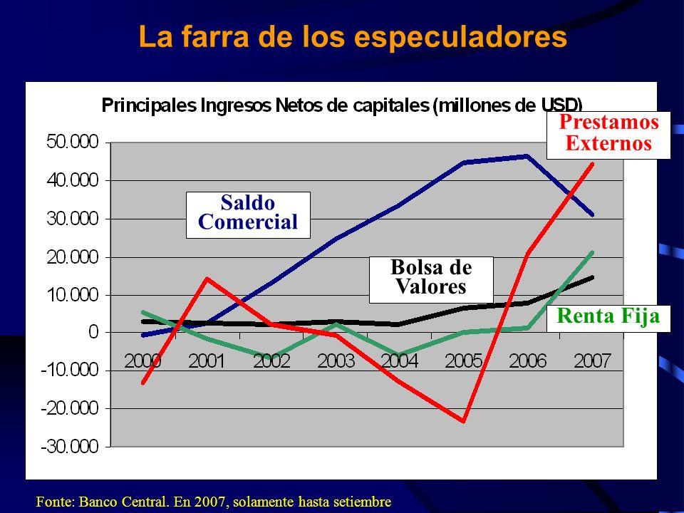 Por otro lado… Fonte: Banco Central. 2007: hasta setiembre Solamente hasta setiembre