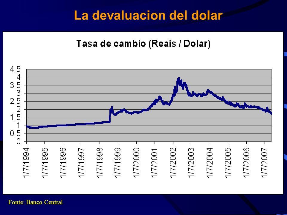 La farra de los especuladores Fonte: Banco Central Moneda Devaluacion en 2007 (frente Real) hasta 14/11 Tasa de Interes Deuda Interna (anual) Ganancia anual de los especuladores Dólar18.77%11.25%32.13% Euro9.89%11.25%22.25%