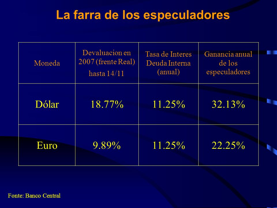 Las Reservas duplicaron en 11 meses Fonte: Banco Central