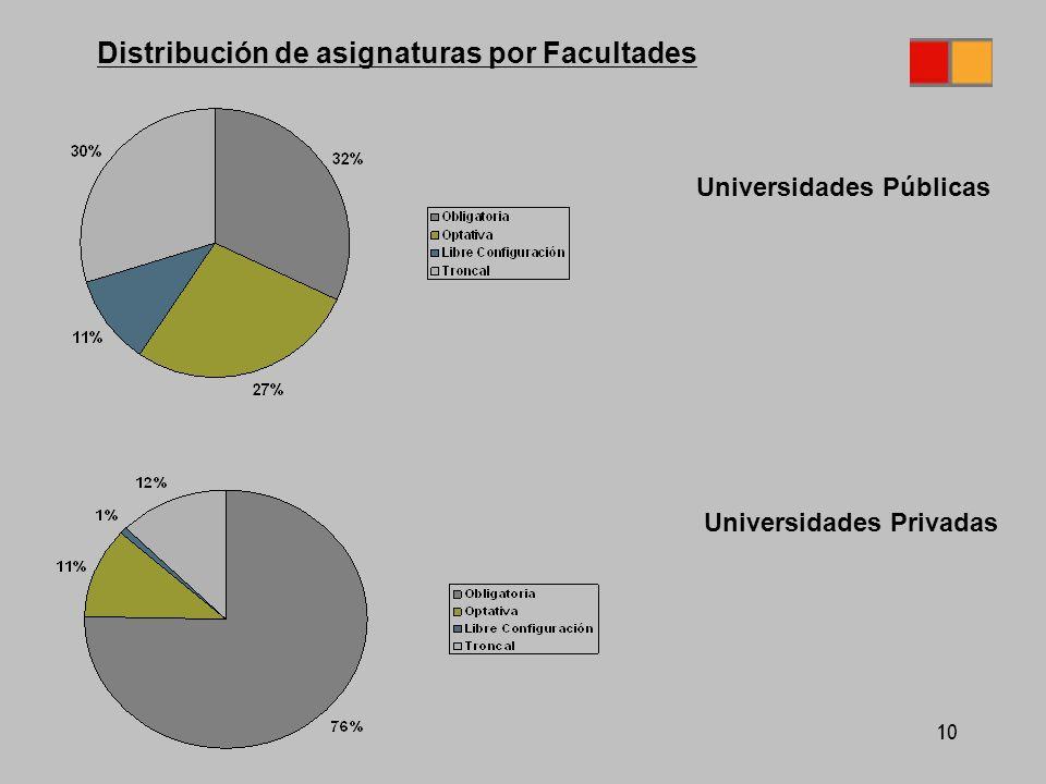 10 Universidades Públicas Universidades Privadas Distribución de asignaturas por Facultades
