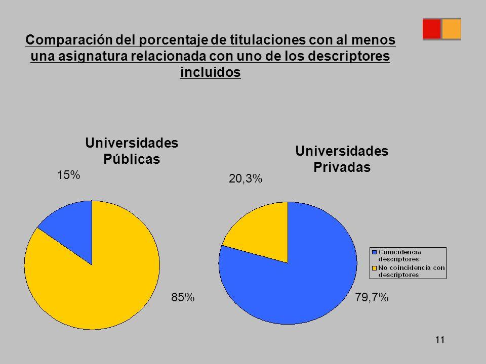 11 Comparación del porcentaje de titulaciones con al menos una asignatura relacionada con uno de los descriptores incluidos Universidades Públicas Universidades Privadas 79,7%85% 15% 20,3%