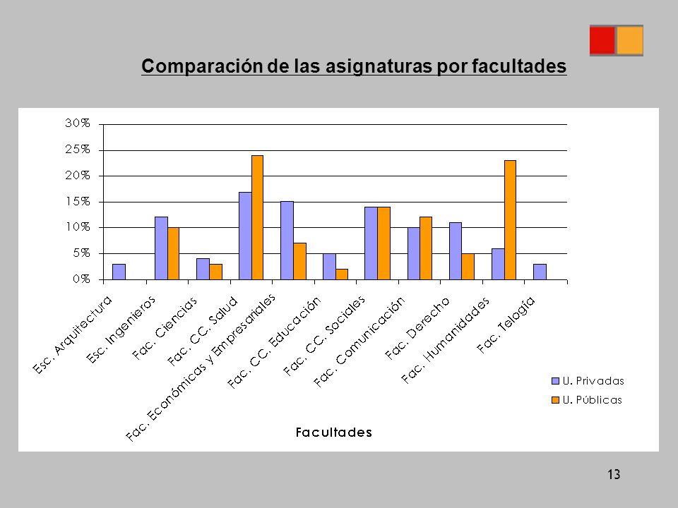 13 Comparación de las asignaturas por facultades