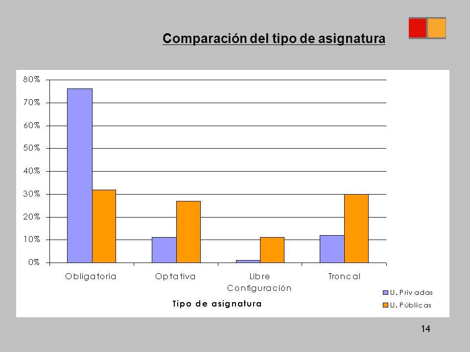 14 Comparación del tipo de asignatura
